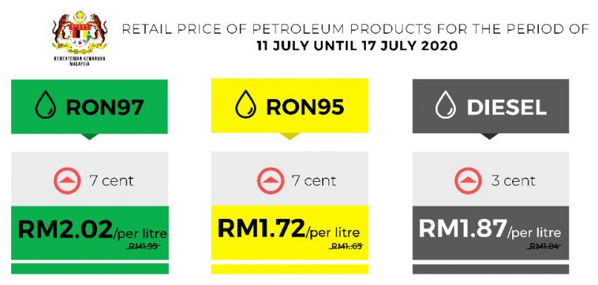 July 2020 week two fuel price – prices up; RON 95 to RM1.72, RON 97 to RM2.02, diesel is up to RM1.87 Image #1144361