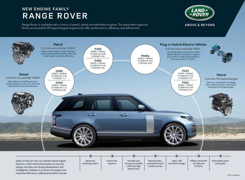 2021 Range Rover – new 3.0 litre mild-hybrid diesel engine, limited edition Westminster editions launched Image #1146964