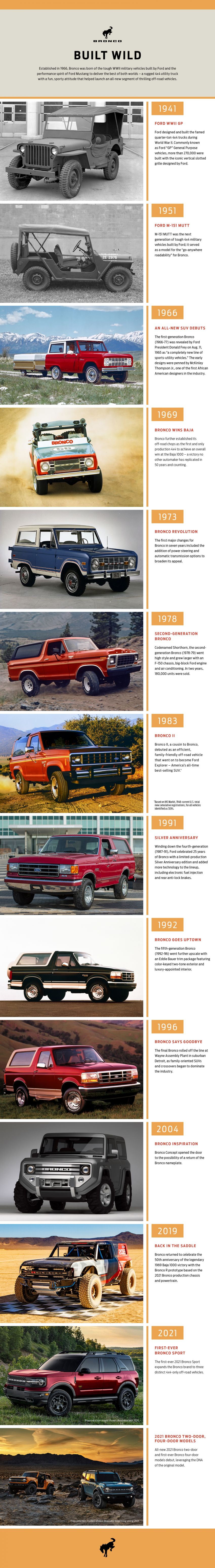 Sixth-generation Ford Bronco debuts – two EcoBoost petrols, removable panels and washable interior Image #1145094