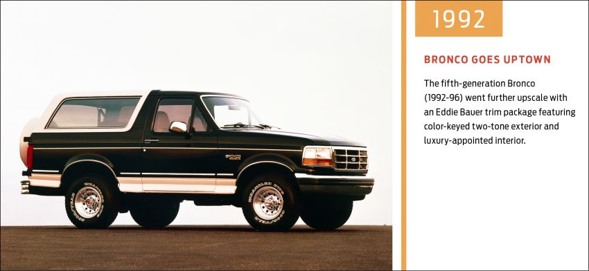 Sixth-generation Ford Bronco debuts – two EcoBoost petrols, removable panels and washable interior Image #1145101