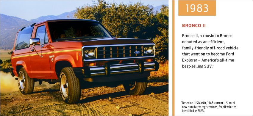 Sixth-generation Ford Bronco debuts – two EcoBoost petrols, removable panels and washable interior Image #1145103
