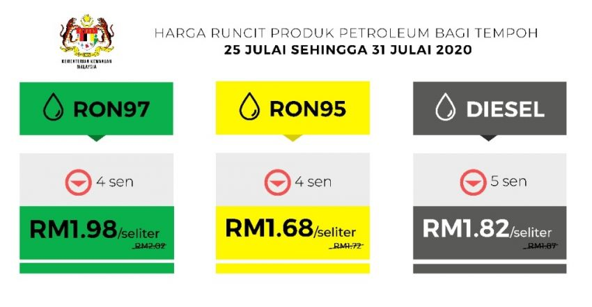July 2020 week four fuel price – all prices down; RON 95 to RM1.68, RON 97 to RM1.98, diesel to RM1.82 Image #1152163