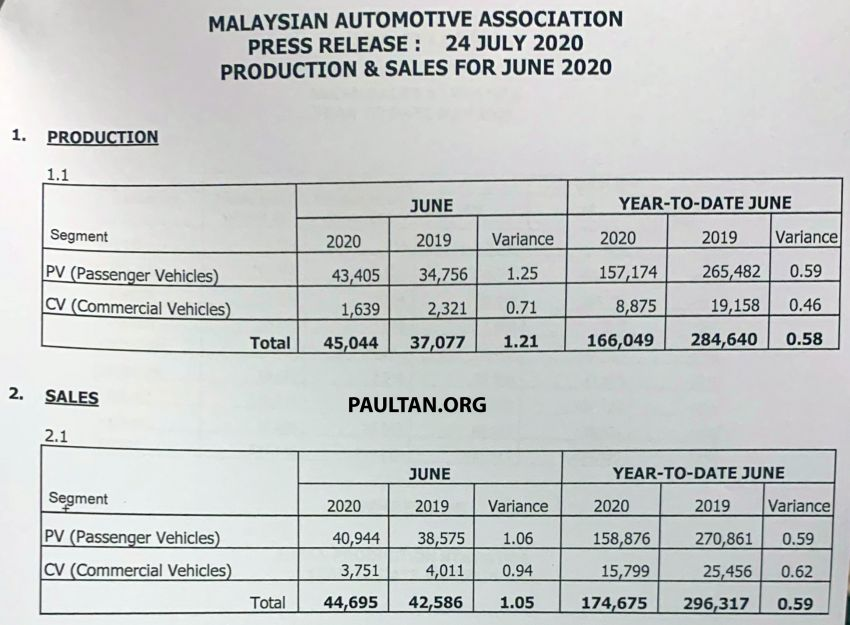 June 2020 Malaysian vehicle sales increase by 94.7% Image #1151663
