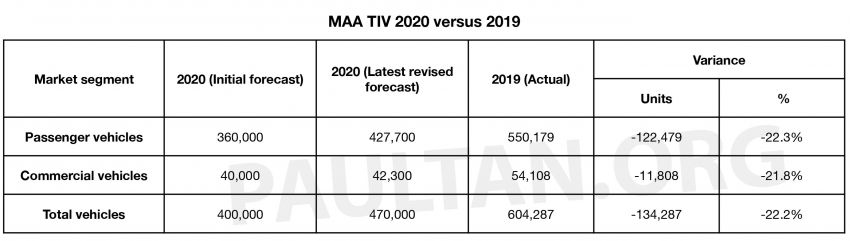 MAA anticipates a 70,000 spike in car sales with SST exemptions – sets 300k target for second half of 2020 Image #1152123