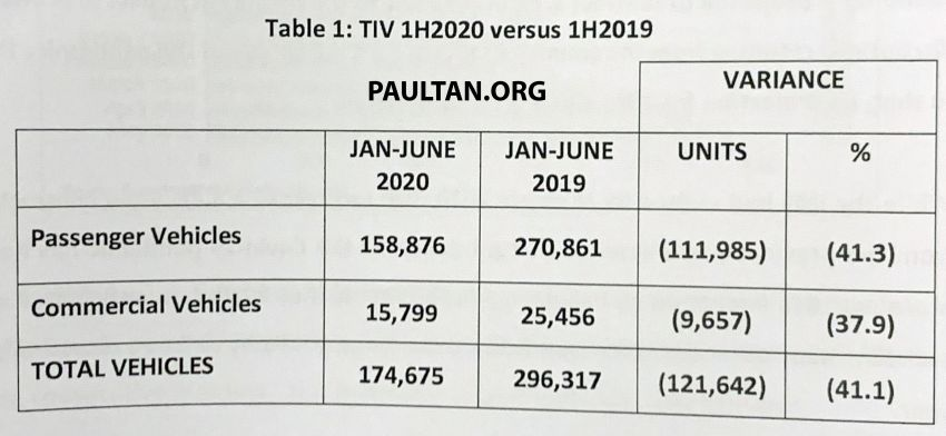 Vehicle sales performance in Malaysia, H1 2020 versus H1 2019 – huge 16,200% increase from April to May Image #1151848
