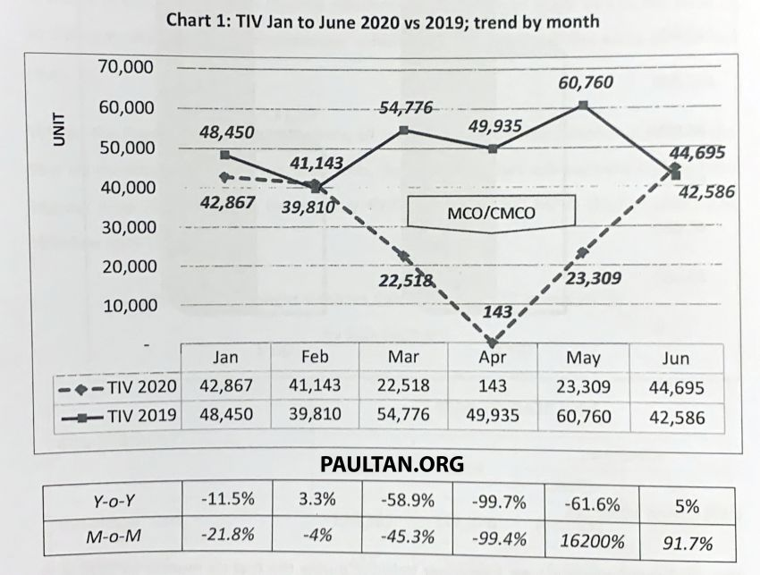 Vehicle sales performance in Malaysia, H1 2020 versus H1 2019 – huge 16,200% increase from April to May Image #1151849