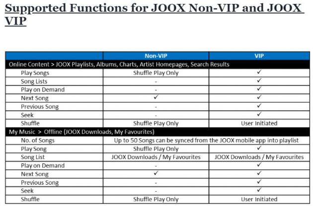 Proton Details Joox Music Streaming Service For Cars With Gkui Over 30 Million Songs Basic Vip Accounts Paultan Org