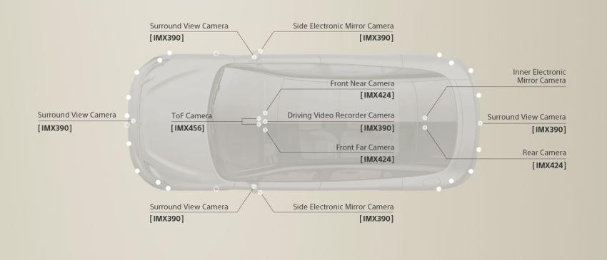 Sony Vision-S bakal diuji atas jalan di Jepun tahun ini Image #1154075