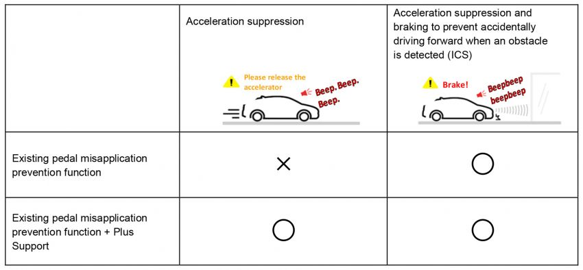 Toyota Acceleration Suppression System – included in new vehicles with ICS, or as retrofit for older models Image #1139490