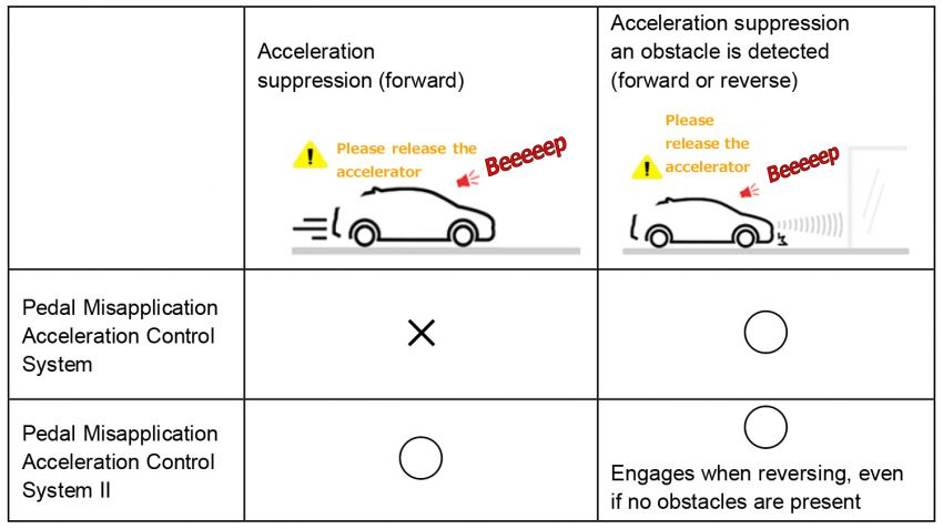 Toyota Acceleration Suppression System – included in new vehicles with ICS, or as retrofit for older models Image #1139489
