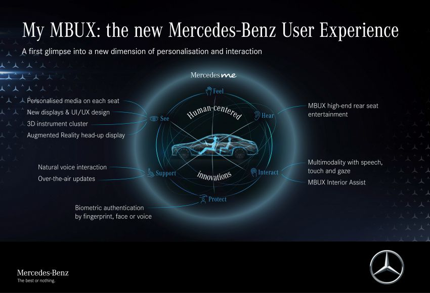 W223 Mercedes-Benz S-Class' new MBUX detailed – 12.8-inch touchscreen, AR HUD, Interior Assist Image #1143316