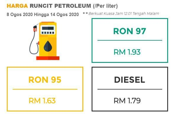 August 2020 week two fuel price – all prices down; RON 95 to RM1.63, RON 97 to RM1.93, diesel to RM1.79 Image #1157248