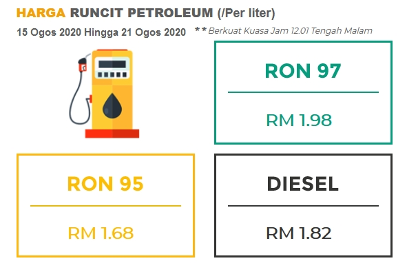 August 2020 week three fuel price – all go up; RON 95 to RM1.68, RON 97 to RM1.98, diesel is up to RM1.82 Image #1160813