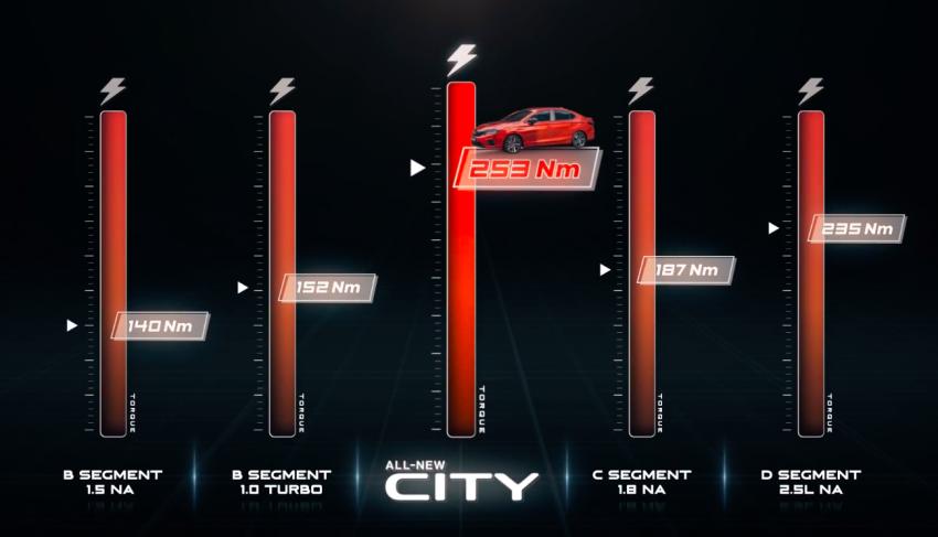 VIDEO: 2020 Honda City RS i-MMD hybrid ad takes a swipe at Toyota Vios, Camry and Perodua Bezza Image #1160824