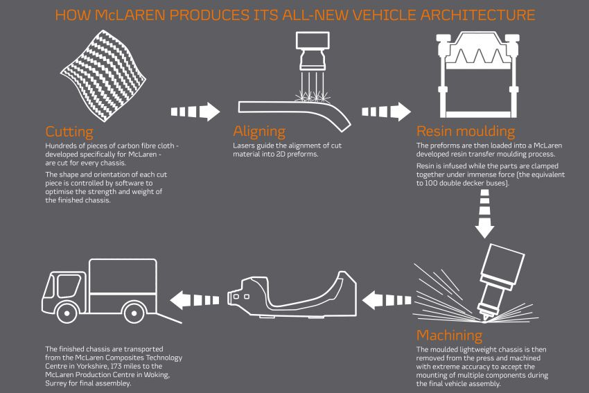 McLaren unveils new carbon-fibre architecture for next-gen models; Sports Series hybrid to debut 2021 Image #1165902