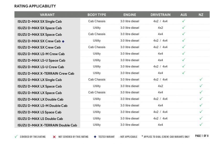 2021 Isuzu D-Max – five stars in stricter ANCAP testing Image #1178054