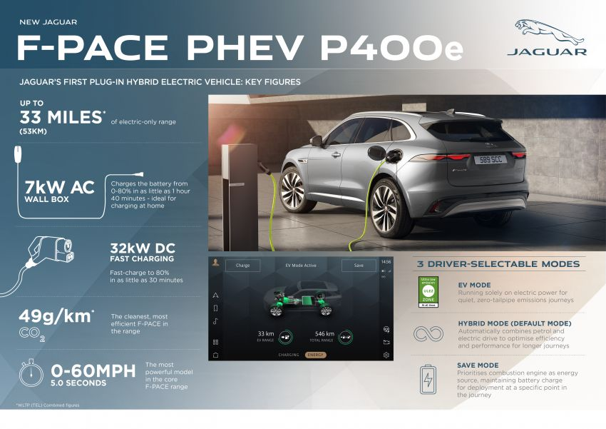 2021 Jaguar F-Pace – revised exterior and cabin, Pivi Pro, 404 PS/640 Nm P400e 2.0L turbo plug-in hybrid Image #1177153