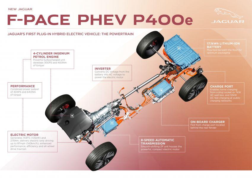 2021 Jaguar F-Pace – revised exterior and cabin, Pivi Pro, 404 PS/640 Nm P400e 2.0L turbo plug-in hybrid Image #1177152