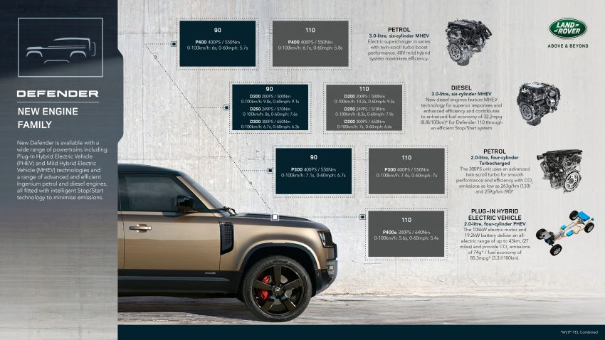 2021 Land Rover Defender – X-Dynamic trim variant, 404 PS P400e PHEV and inline-six Ingenium diesels Image #1173589