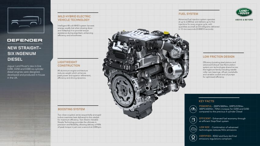 2021 Land Rover Defender – X-Dynamic trim variant, 404 PS P400e PHEV and inline-six Ingenium diesels Image #1173588