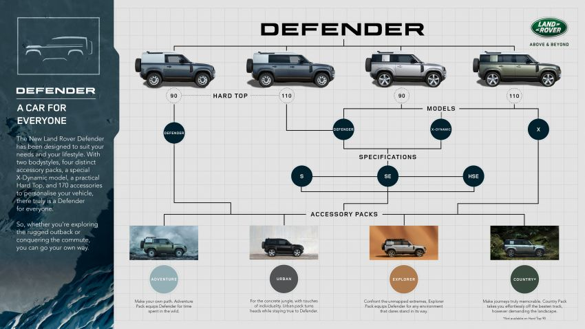 2021 Land Rover Defender – X-Dynamic trim variant, 404 PS P400e PHEV and inline-six Ingenium diesels Image #1173587