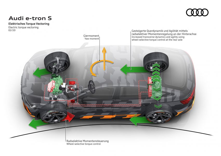 Audi e-tron S and e-tron S Sportback debut with three electric motors – 503 PS, 937 Nm; 0-100 km/h in 4.5s Image #1175642