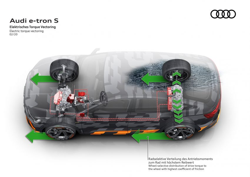 Audi e-tron S and e-tron S Sportback debut with three electric motors – 503 PS, 937 Nm; 0-100 km/h in 4.5s Image #1175643