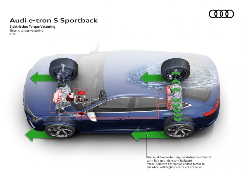 Audi e-tron S and e-tron S Sportback debut with three electric motors – 503 PS, 937 Nm; 0-100 km/h in 4.5s Image #1175745
