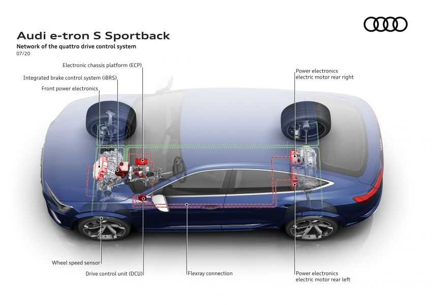 Audi e-tron S and e-tron S Sportback debut with three electric motors – 503 PS, 937 Nm; 0-100 km/h in 4.5s Image #1175746