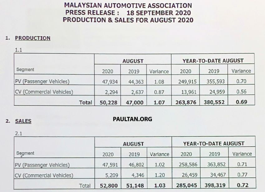 August 2020 Malaysian vehicle sales go down by 8.2% Image #1179484
