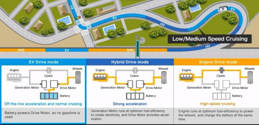 DRIVEN: Honda City RS i-MMD – torque of the town Image #1183571