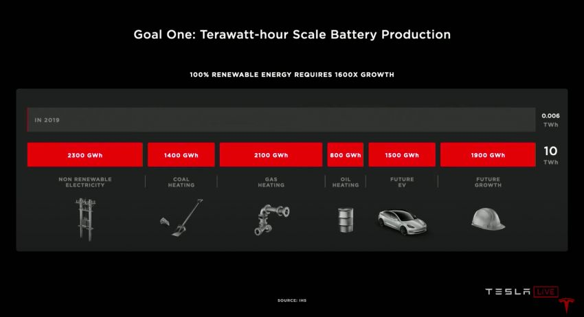 Tesla introduces tabless battery cell design – gains of 5x energy, 6x power for 16% improvement in EV range Image #1182891