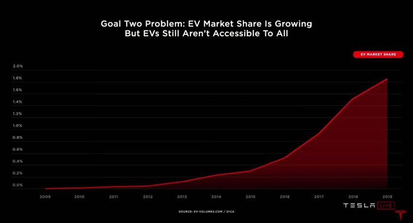 Tesla introduces tabless battery cell design – gains of 5x energy, 6x power for 16% improvement in EV range Image #1182889