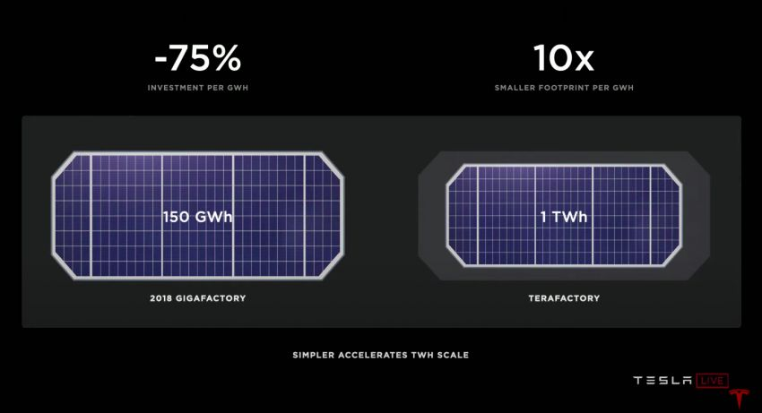 Tesla introduces tabless battery cell design – gains of 5x energy, 6x power for 16% improvement in EV range Image #1182886