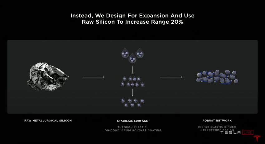 Tesla introduces tabless battery cell design – gains of 5x energy, 6x power for 16% improvement in EV range Image #1182881