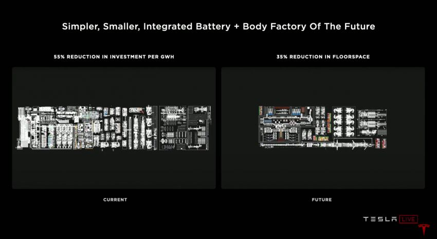 Tesla introduces tabless battery cell design – gains of 5x energy, 6x power for 16% improvement in EV range Image #1182910