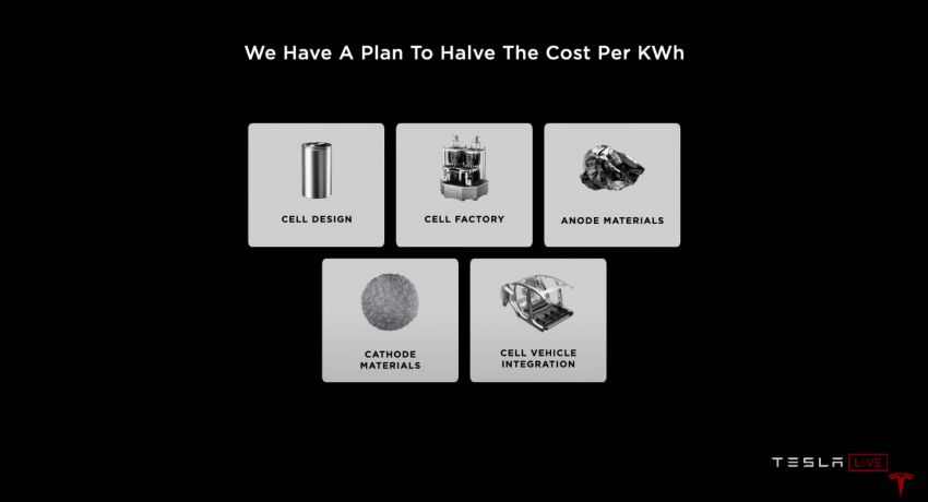 Tesla introduces tabless battery cell design – gains of 5x energy, 6x power for 16% improvement in EV range Image #1182755