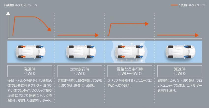 Toyota Yaris Cross launched in Japan – 1.5L petrol and hybrid, 2WD and AWD, up to 30.8 km/l, RM71k-RM110k Image #1169176