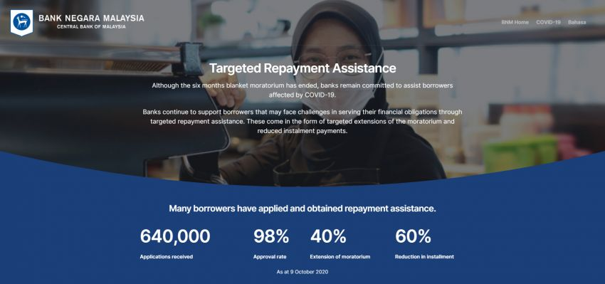 Bank Negara reveals targeted repayment assistance statistics – 640,000 applications, 98% approval rate Image #1195824