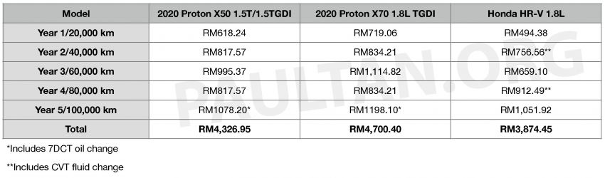 2020 Proton X50 versus the X70 and Honda HR-V – we compare servicing costs over five years/100,000 km Image #1200834