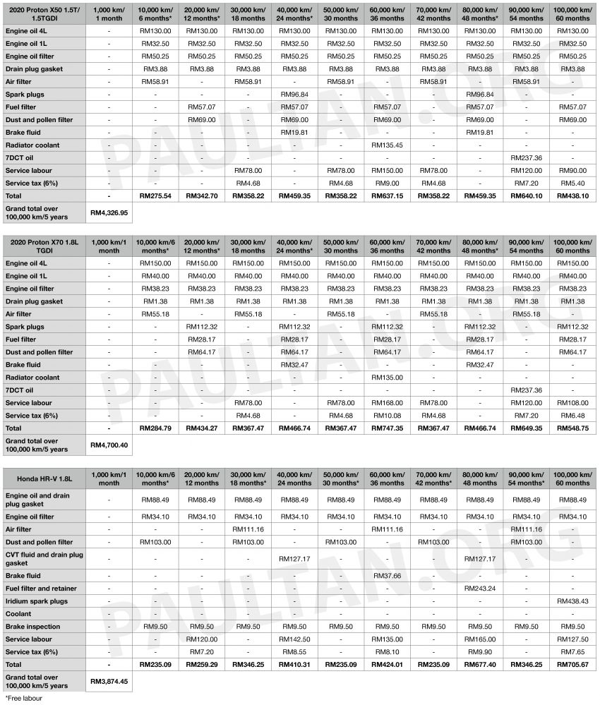 2020 Proton X50 versus the X70 and Honda HR-V – we compare servicing costs over five years/100,000 km Image #1200835