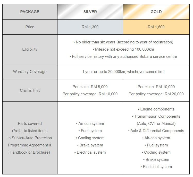 Subaru Auto Protection Programme launched in Malaysia – Silver and Gold packages; from RM1,300 Image #1191058
