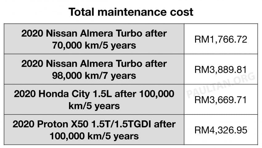 2020 Nissan Almera Turbo vs Honda City 1.5L, Proton X50 – we compare maintenance costs up to 100k km Image #1215045