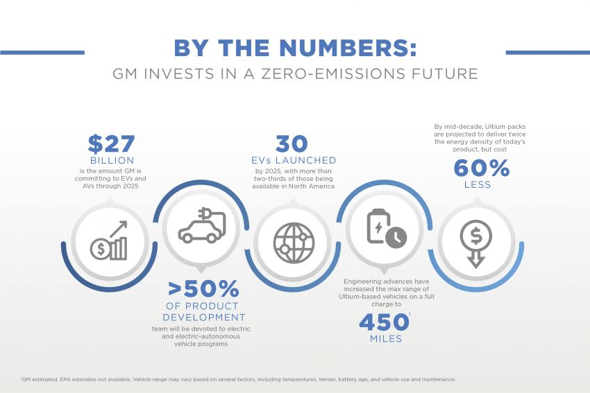 General Motors to launch 30 electric vehicles by 2025 Image #1213829