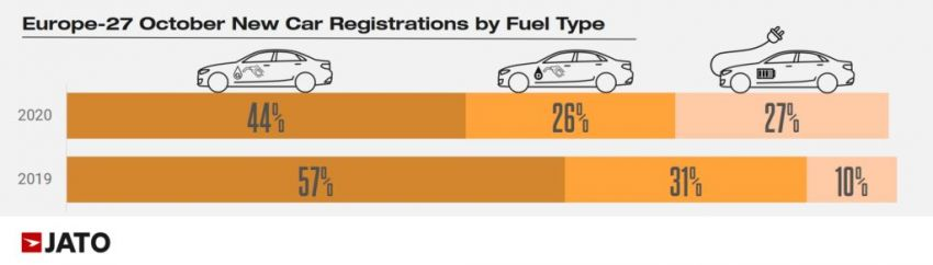 European car sales down by 27% into October 2020, but electrified vehicles gain, courtesy of mild-hybrids Image #1218001