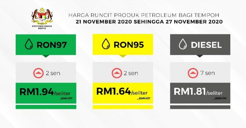 November 2020 week four fuel price – all prices up Image #1214595