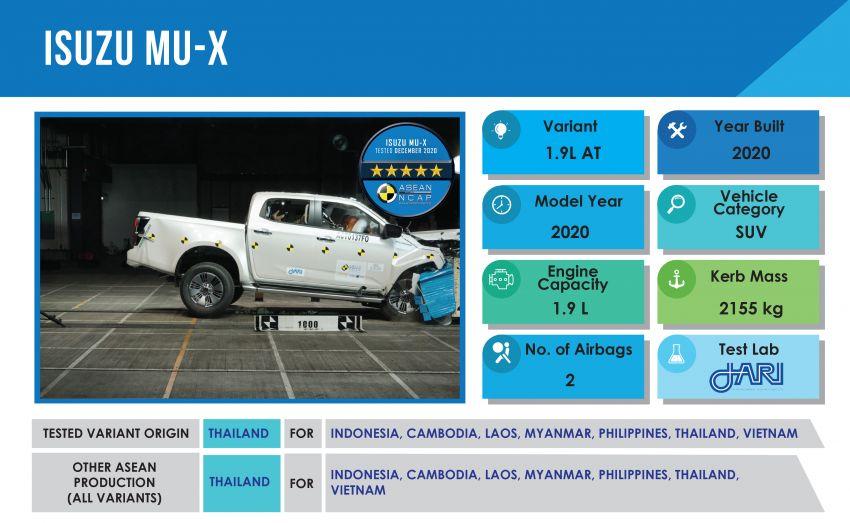 2020 Isuzu MU-X gets five-star ASEAN NCAP rating Image #1228773