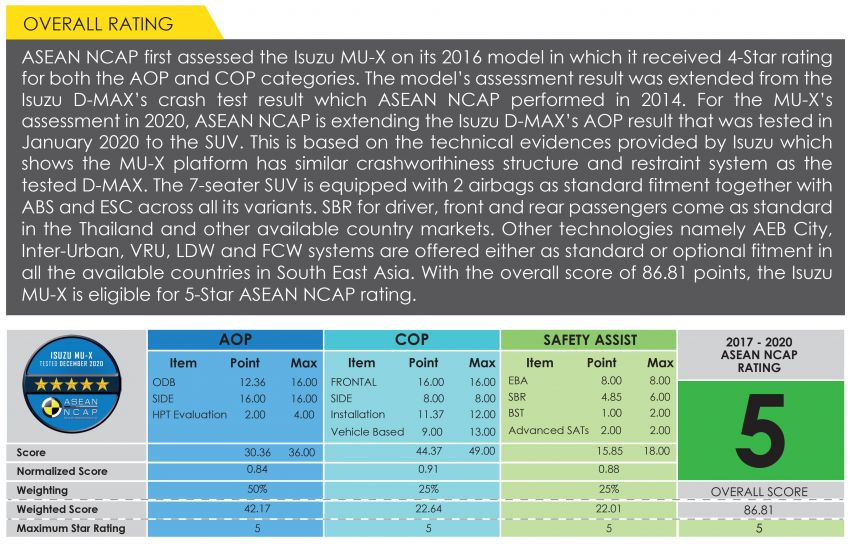 2020 Isuzu MU-X gets five-star ASEAN NCAP rating Image #1228785