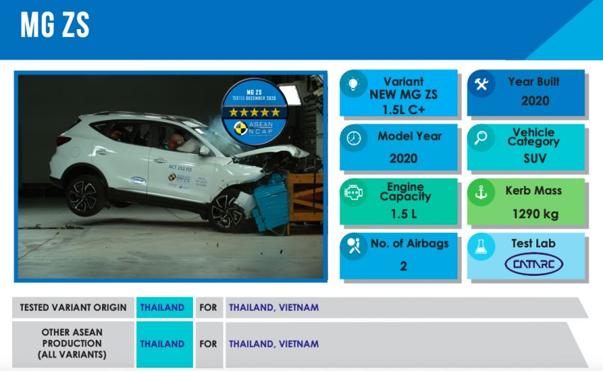 ASEAN NCAP: 2020 MG ZS receives five-star rating Image #1229748