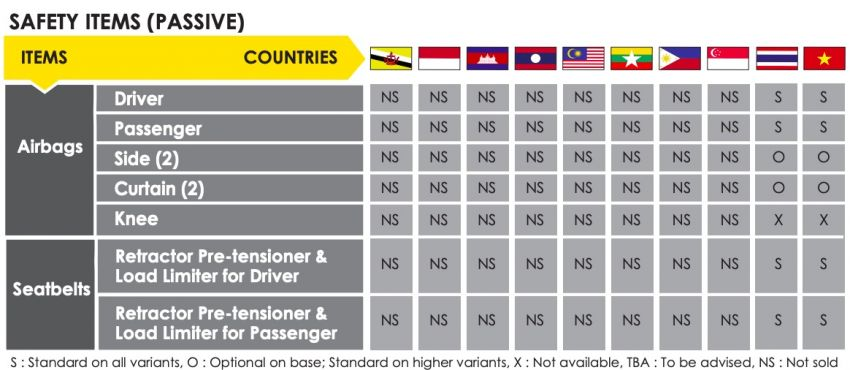 ASEAN NCAP: 2020 MG ZS receives five-star rating Image #1229746